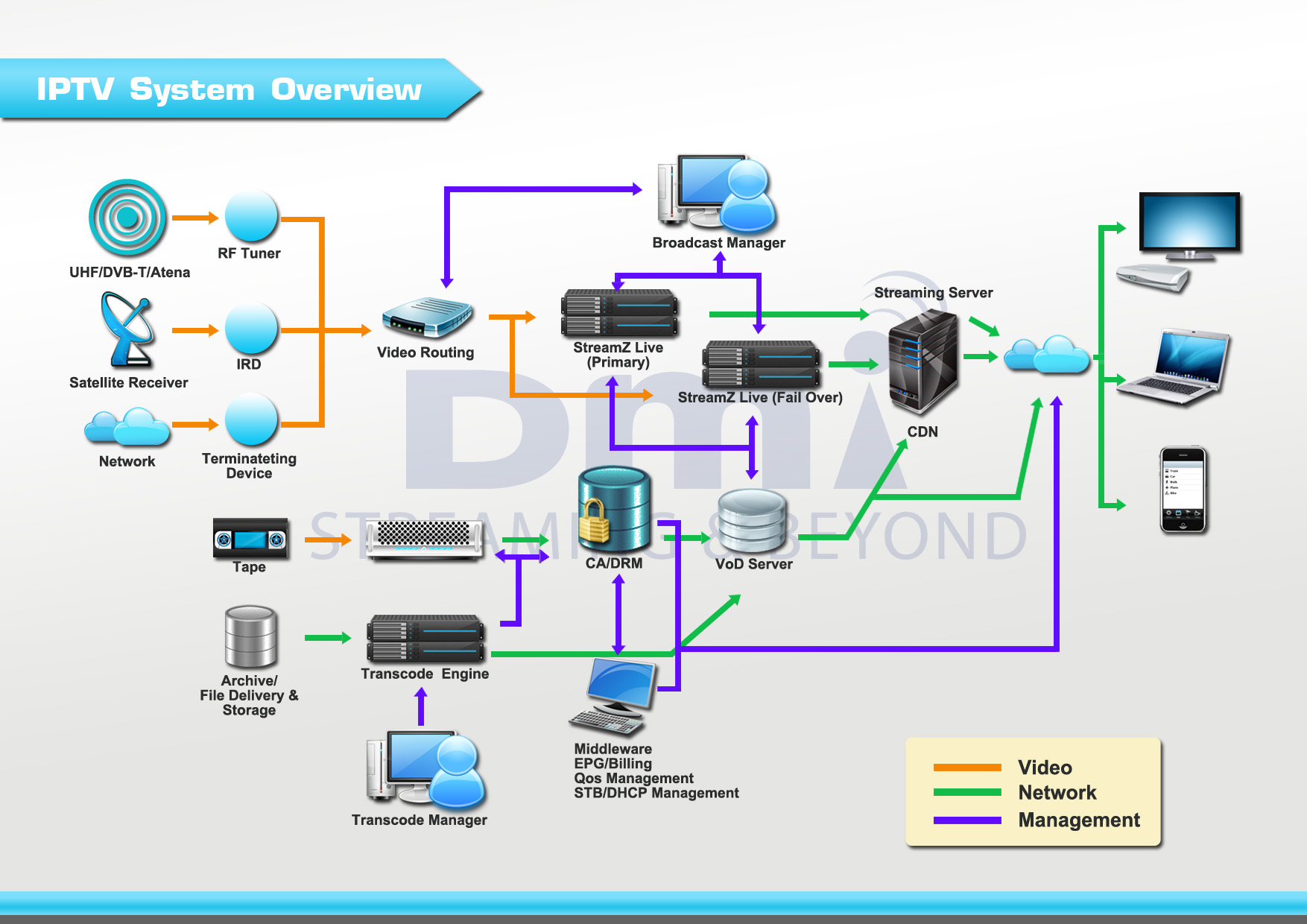 ip tv and its benefits electrical engineering in kenya rh eeekenya com Data Center Diagram Data Center Diagram