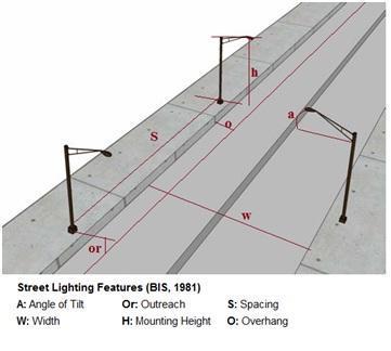 Street lighting design guide   Electrical Engineering in Kenya